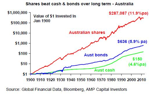 AustralianInvestmentGrowth